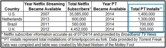 popcorn-time-netflix-tabel