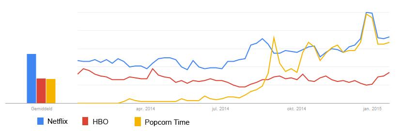 PopcornTime-probleem