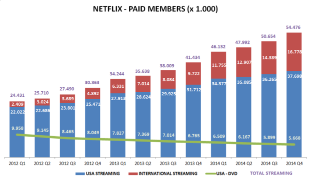 netflix-paid-members-2014-q4
